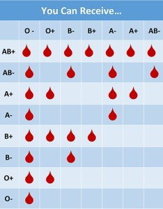 Blood chart also what   your type community center rh cbco