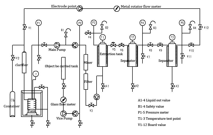 CBD Supercritical Co2 Extraction Equipment