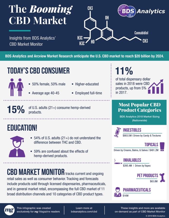 CBD-Market-Infographic-BDS-Analytics-CBD-CBDToday