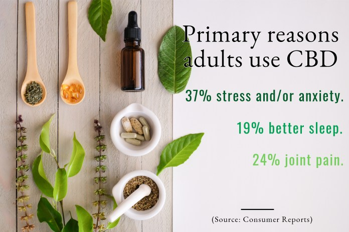 CBD Statistics-1-October 2019-CBDToday