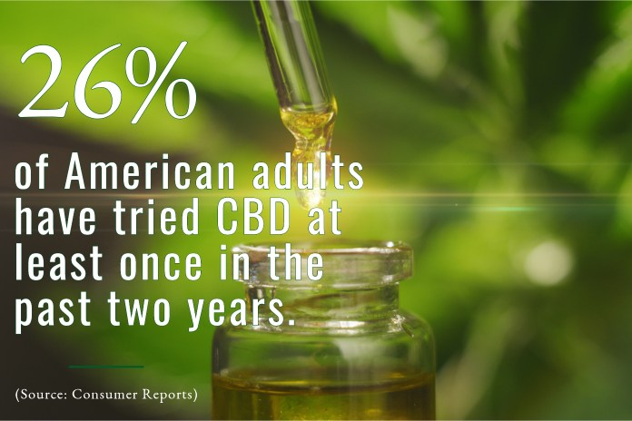 CBD Statistics-5-October 2019-CBDToday