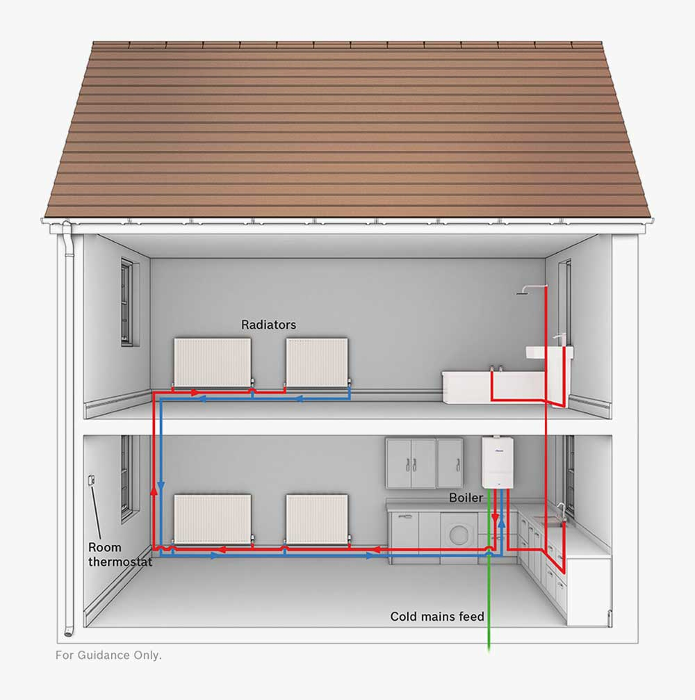 medium resolution of combi boiler