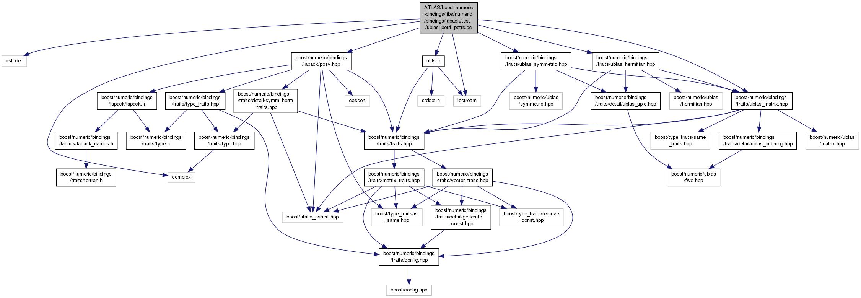 Software Documentation: Dependencies, Installation and Usage