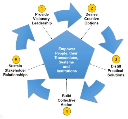 Integrity/CBi Framework