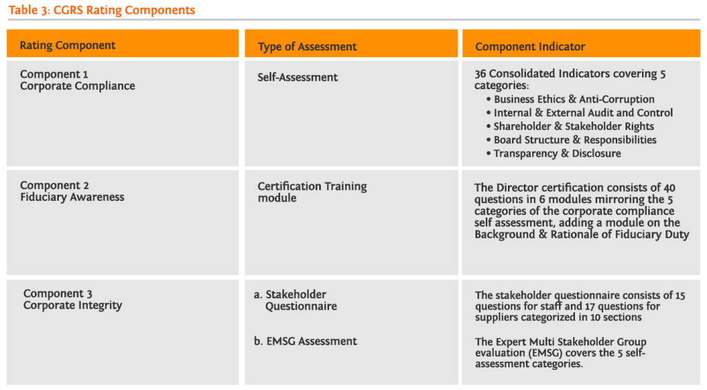 Corporate Governance Rating System Components