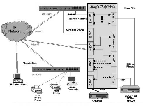 Custom Networking Products and Network Solutions by CBM of