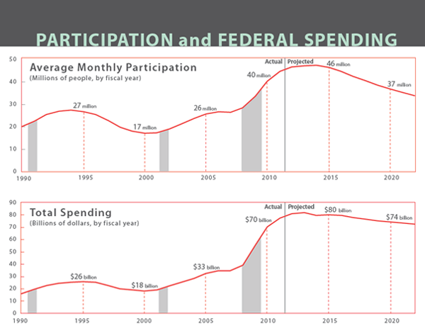 Participation and Federal Spending for SNAP