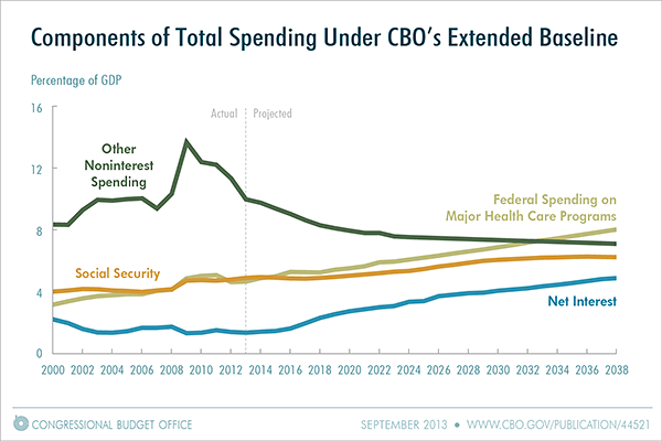 Components of Total Spending Under CBO's Extended Baseline