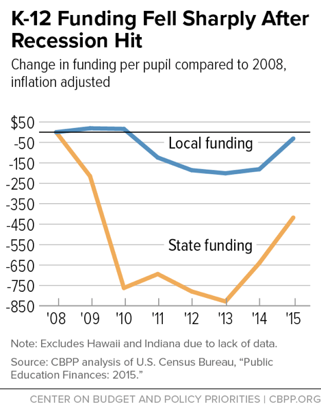 K-12 Funding Fell Sharply After Recession Hit