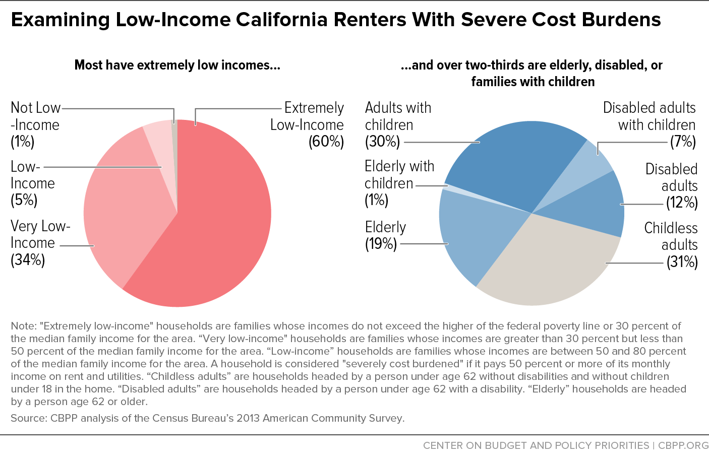 Examining Low Income California Renters With Severe Cost