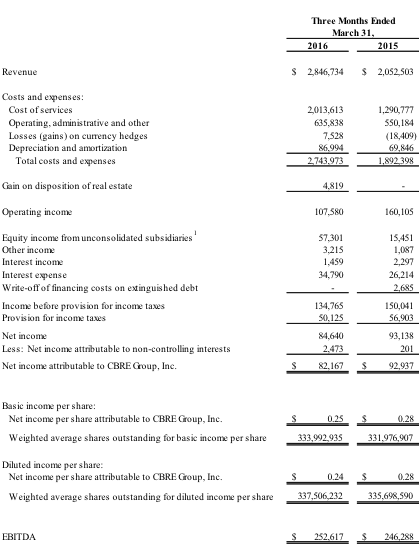 CBRE Group, Inc. Reports Strong Financial Results for