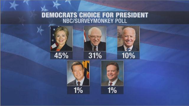 Democratic Debate Roundup_126693