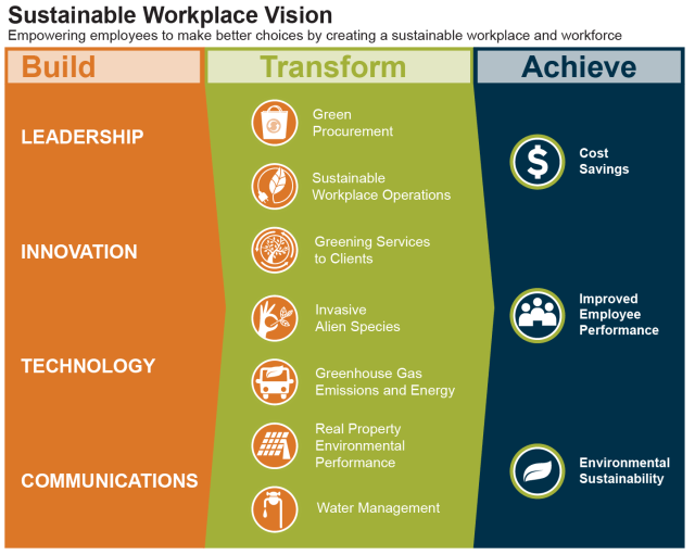sustainability in workplace examples of economic sustainability in the workplace environmental practices in the workplace green workplace environmental sustainability in the workplace environmental management issues for the workplace legal requirements in relation to workplace sustainability sustainable workplace practices eco friendly workplace examples of environmental sustainability in the workplace sustainability requirements in the workplace environmentally friendly workplace impact of sustainability in the workplace ways to improve sustainability in the workplace improve sustainability in the workplace sustainability in the workplace tips sustainability in the workplace definition sustainability in the workplace examples