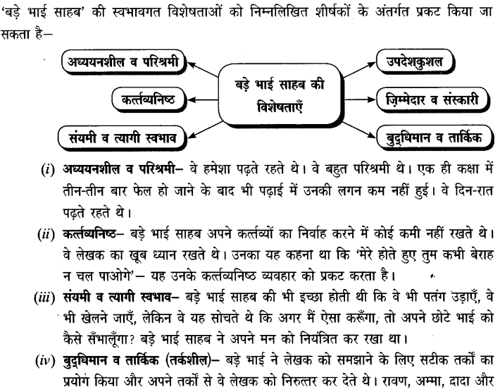 Chapter Wise Important Questions CBSE Class 10 Hindi B - बड़े भाई साहब 28