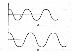 NCERT Class 9 Science Lab Manual - Velocity of a Pulse in Slinky 14