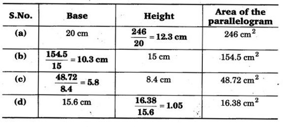 NCERT Solutions for Class 7 Maths Chapter 11 Perimeter and Area 14