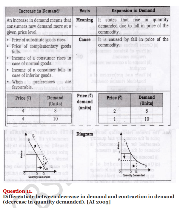 NCERT Solutions for Class 12 Micro Economics Chapter 3 Demand 25