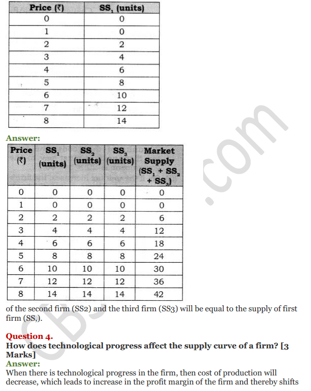 NCERT Solutions for Class 12 Micro Economics Chapter 7 Supply 3