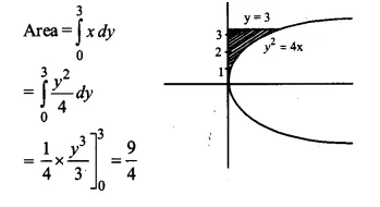 NCERT Solutions for Class 12 Maths Chapter 8 Application of Integrals Ex 8.1 Q13.1