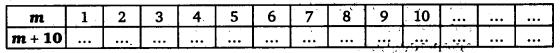 NCERT Solutions for Class 6 Maths Chapter 11 Algebra 27