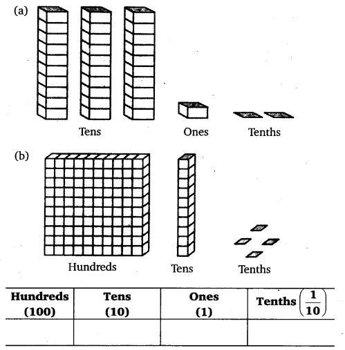 NCERT Solutions for Class 6 Maths Chapter 8 Decimals 1