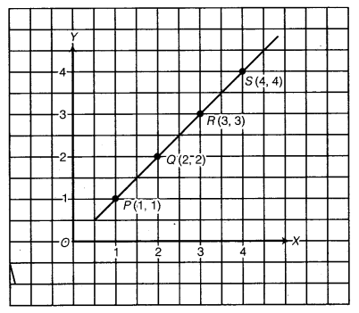 NCERT Solutions for Class 8 Maths Chapter 15 Introduction to Graphs 14