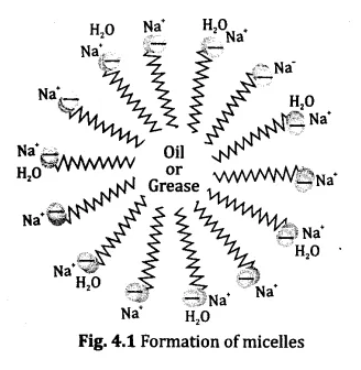 NCERT Solutions for Class 10 Science Chapter 4 Carbon and its Compounds 14