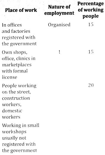 NCERT Solutions for Class 10 Social Science Economics Chapter 2 Sectors of Indian Economy 1