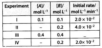 NCERT Solutions for Class 12 Chemistry Chapter 4 Chemical Kinetics 28