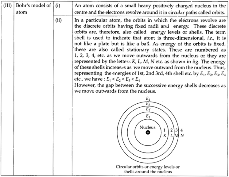 NCERT Solutions for Class 9 Science Chapter 4 Structure of the Atom 6