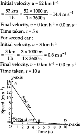 NCERT Solutions for Class 9 Science Chapter 8 Motion 19