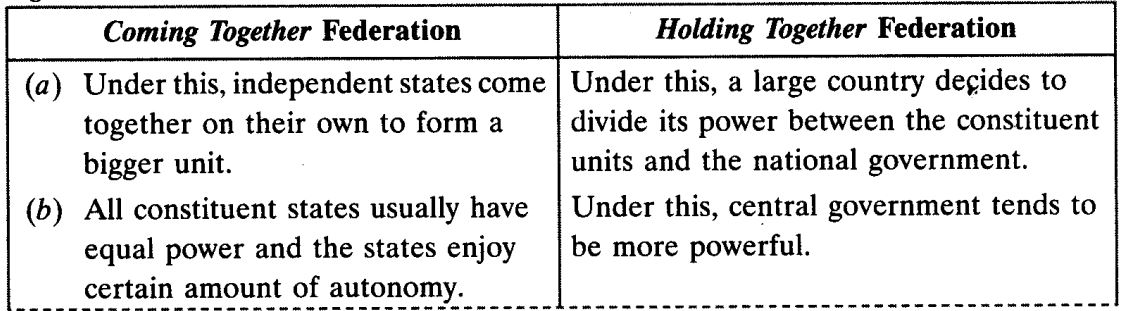 Federalism Class 10 Important Questions Social Science Political Science Chapter 2 3