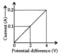 Electricity Class 10 Important Questions with Answers Science Chapter 12, 38