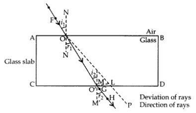 Light Reflection and Refraction Class 10 Important Questions with Answers Science Chapter 10, 1