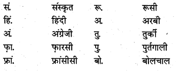 NCERT Solutions for Class 8 Hindi Vasant Chapter 1 ध्वनि 3