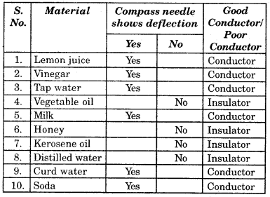 NCERT Solutions for Class 8 Science img 38