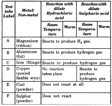 NCERT Solutions for Class 8 Science img 5