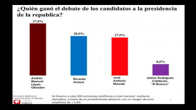 AMLO se lleva el segundo debate; Anaya y Meade empatan: Encuesta