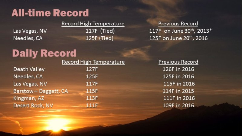 How hot is it in the West? Let us count the ways