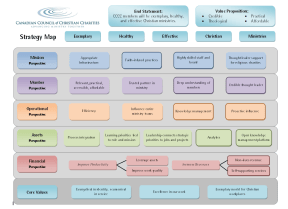 Strategy Maps adapted for charities
