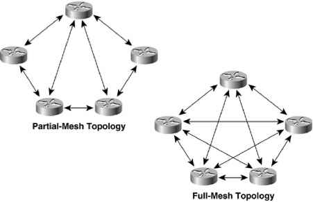 partial mesh topology diagram reversing switch wiring versus hierarchical topologies network design and full