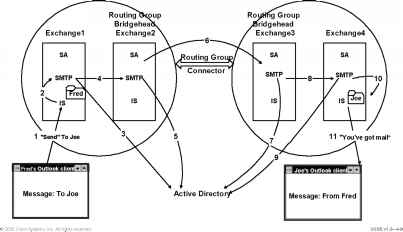 Routing Group Message Passing and Directory Replication