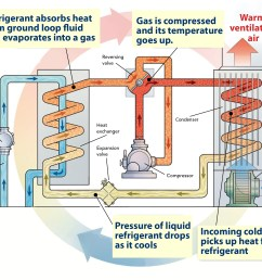heat pump graphic how a ground source  [ 2663 x 1889 Pixel ]