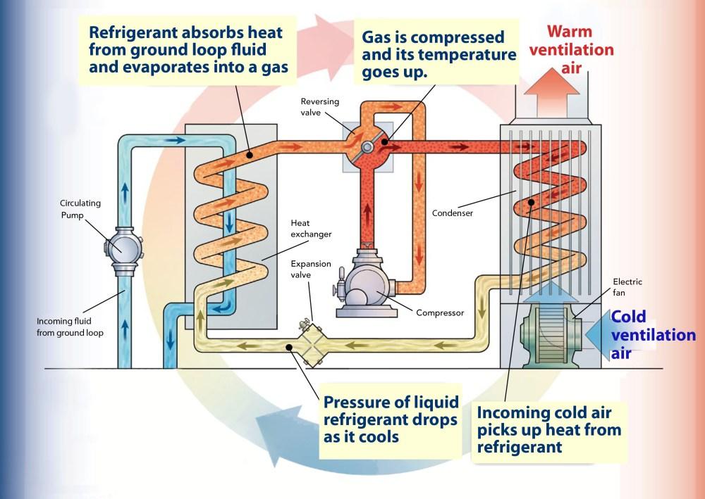 medium resolution of heat pump graphic how a ground source