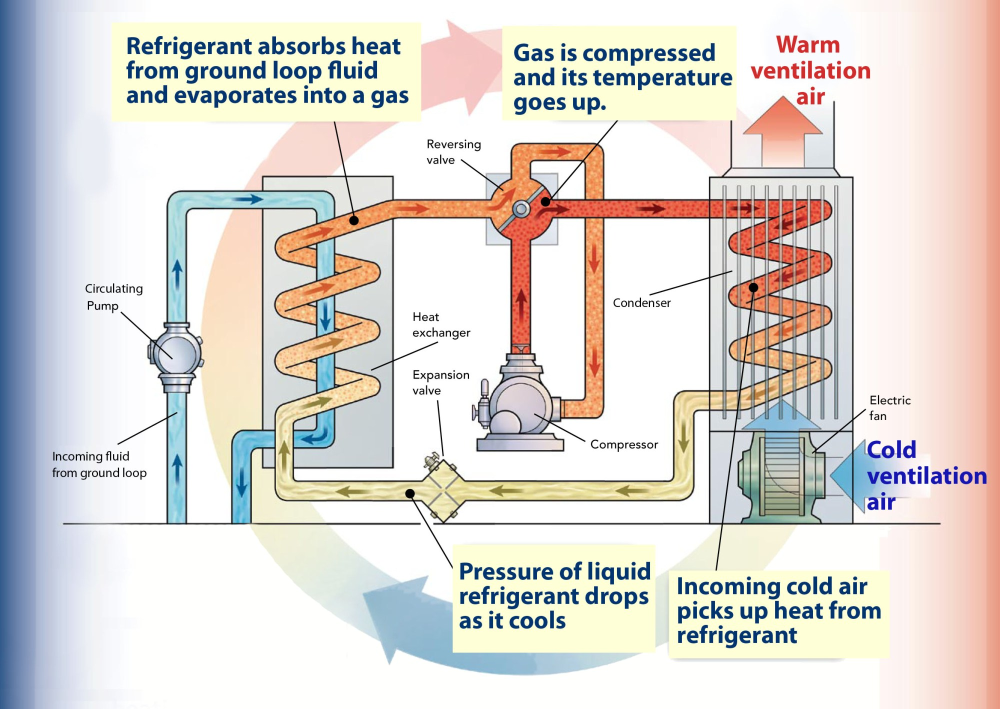hight resolution of heat pump graphic how a ground source