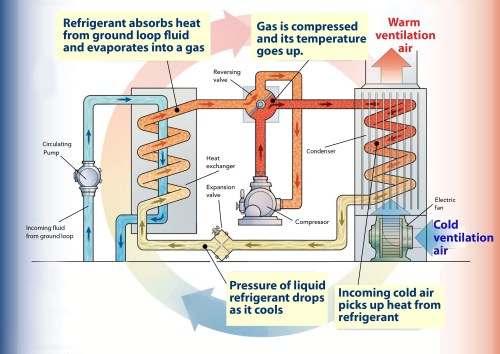 small resolution of heat pump graphic how a ground source