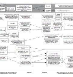 baker act flow chart tabloid [ 1224 x 792 Pixel ]