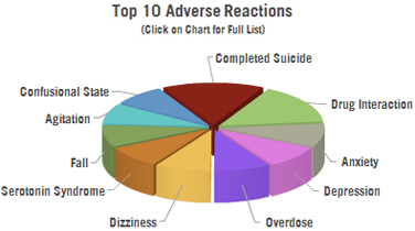 Celexa Side Effects | CCHR International