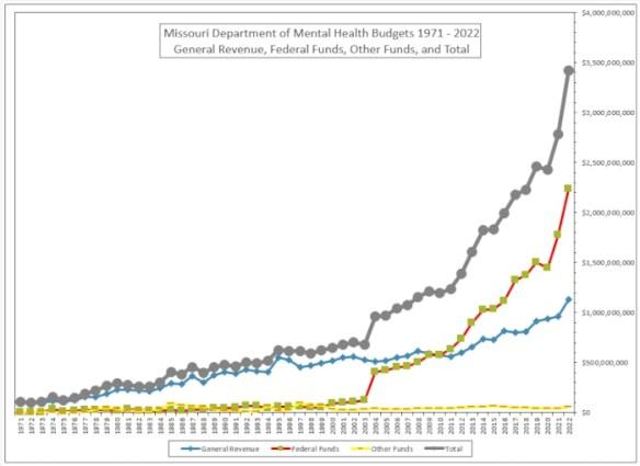 Missouri Department Of Mental Health Budget 2011 Citizens