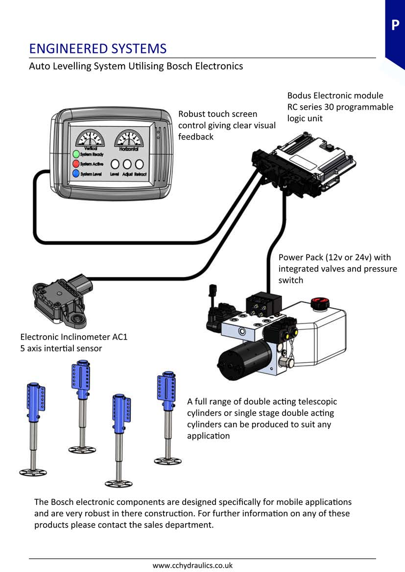 hight resolution of auto leveling systems